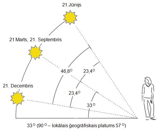 Saule saulgriezos Riga