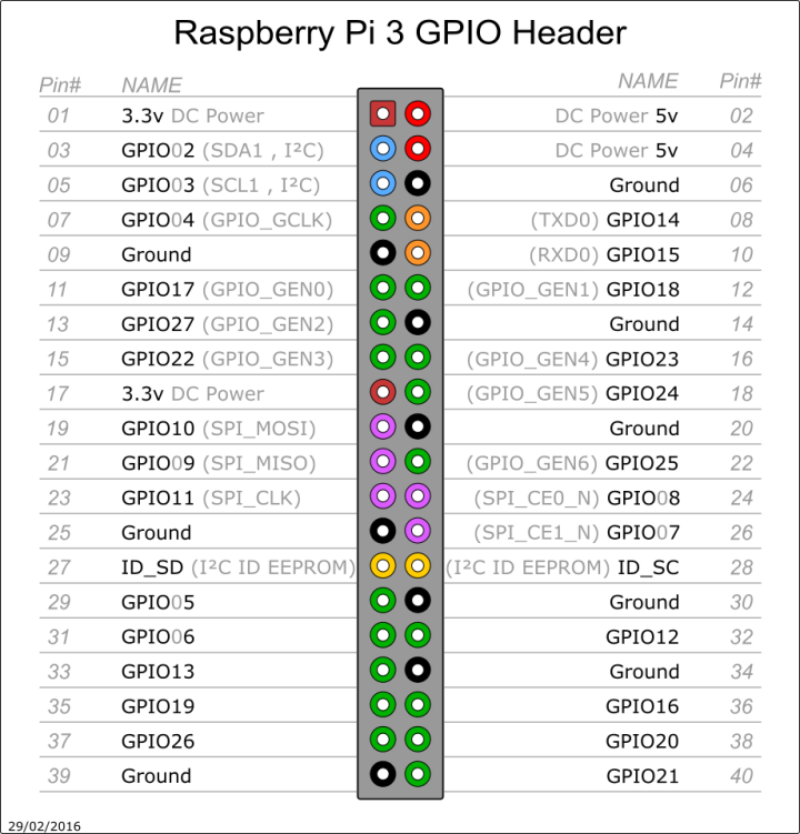 https://myelectronicslab.com/raspberry-pi-3-gpio-model-b-block-pinout/